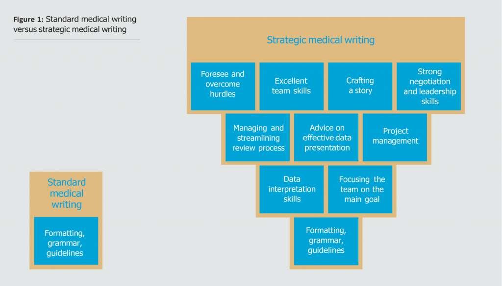 Graphic Strategic Medical Writing